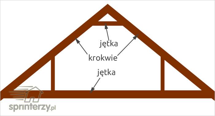 Jętki dachowe i krokwie